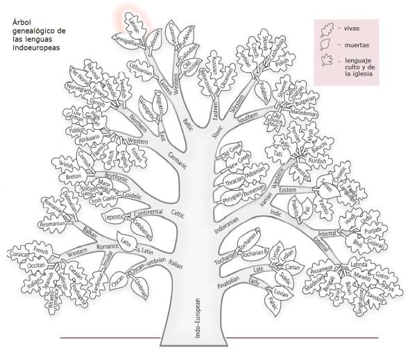 árbol lingüístico